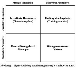 Dimensionen zur Beurteilung von Personalentwicklung